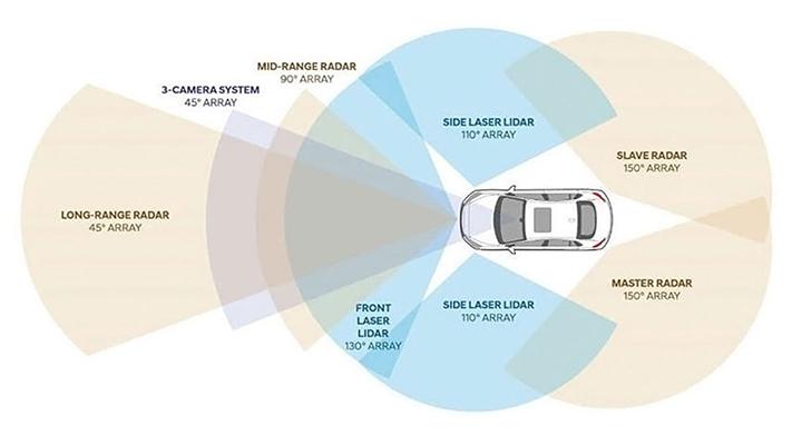 3_자율주행-차량은-레이더와-라이다-등-하드웨어-센서로-도로를-인지합니다.jpg